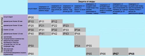 Стандарты защиты мобильных телефонов - 3   Vseplus